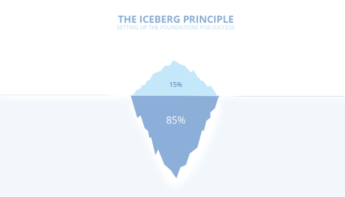 what is the iceberg principle the visionary owl imagine you re floating on the titanic and about to hit an iceberg it doesn t seem that big actually it s only half the size of the boat