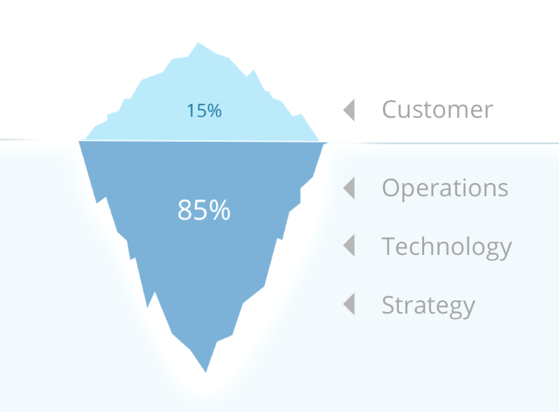 what is the iceberg principle the visionary owl picture
