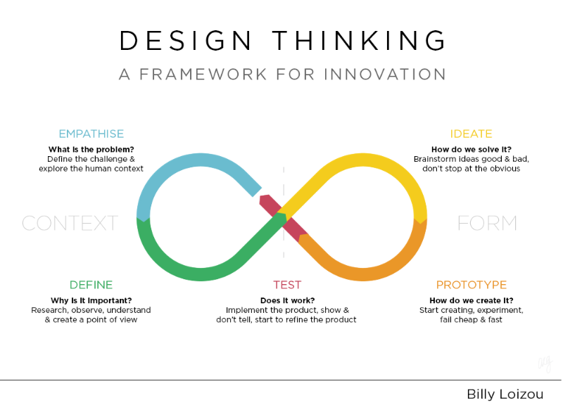 Design thinking the visionary owl for Design thinking consulting